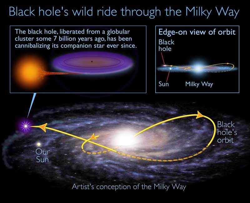This Chandra X-ray Observatory image is a spectrum of a black hole, which is similar to the colorful spectrum of sunlight produced by a prism. These data reveal that a flaring black hole source has an accretion disk that stops much farther out than some theories predict. Scientists theorize that the accretion disk is truncated there as the material erupts into a hot bubble of gas before taking its final plunge into the black hole. This provides a better understanding of how energy is released when matter spirals into a black hole.
